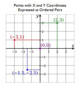 83_2dcartesian-coordinatespoint
