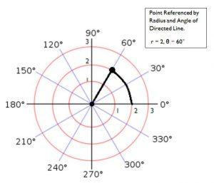 86_polarcoordinatespoints