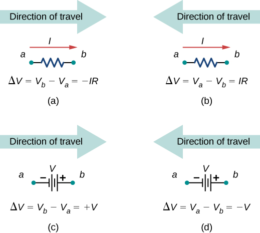 Part a shows voltage difference across a resistor when direction of travel is same as current direction. Part b shows voltage difference across a resistor when direction of travel is opposite to current direction. Part c shows voltage difference across a voltage source when direction of travel is same as current direction. Part d shows voltage difference across a voltage source when direction of travel is opposite to current direction.
