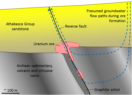 Figure 20.8 Model of the formation of unconformity-type uranium deposits of the Athabasca Basin, Saskatchewan [SE]