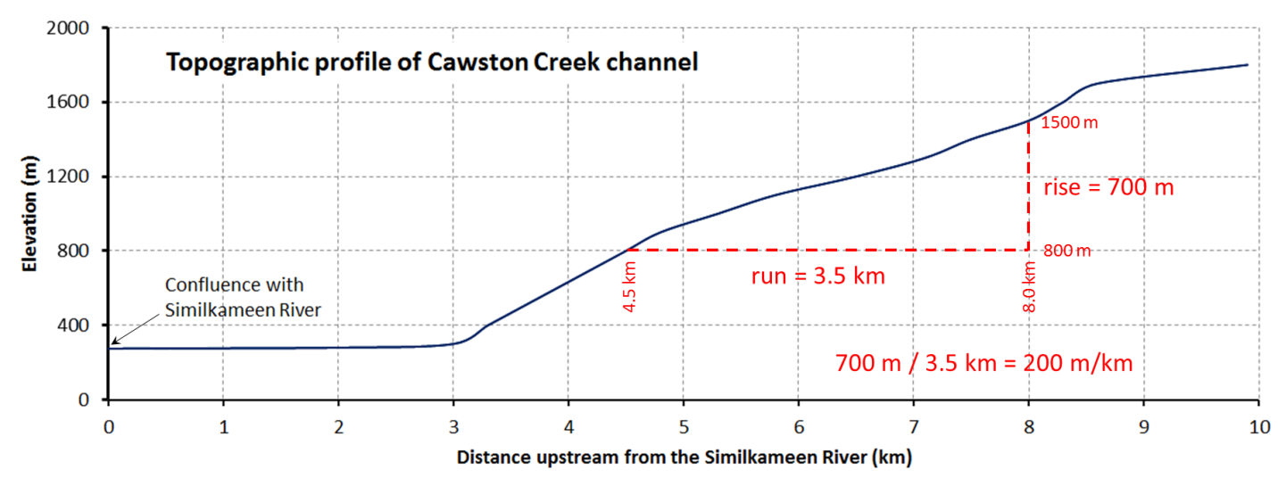 Figure 13.5 Profile of the main stem of Cawston Creek near Keremeos, B.C. The maximum elevation of the drainage basin is about 1,840 m, near Mount Kobau. The base level is 275 m, at the Similkameen River. As shown, the gradient of the stream can be determined by dividing the change in elevation between any two points (rise) by the distance between those two points (run). [SE]