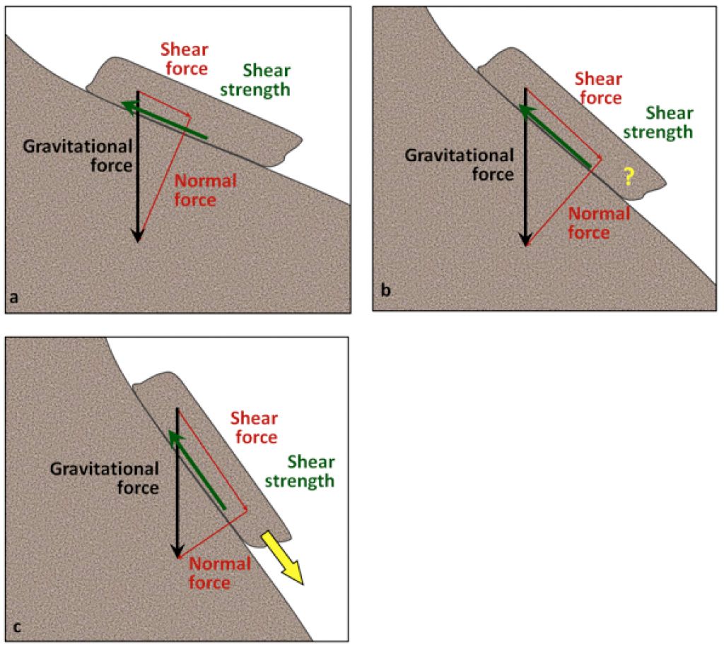 Figure 15.2 Differences in the shear and normal components of the gravitational force on slopes with differing steepness. The gravitational force is the same in all three cases. In (a) the shear force is substantially less than the shear strength, so the block should be stable. In (b) the shear force and shear strength are about equal, so the block may or may not move. In (c) the shear force is substantially greater than the shear strength, so the block is very likely to move. [SE]