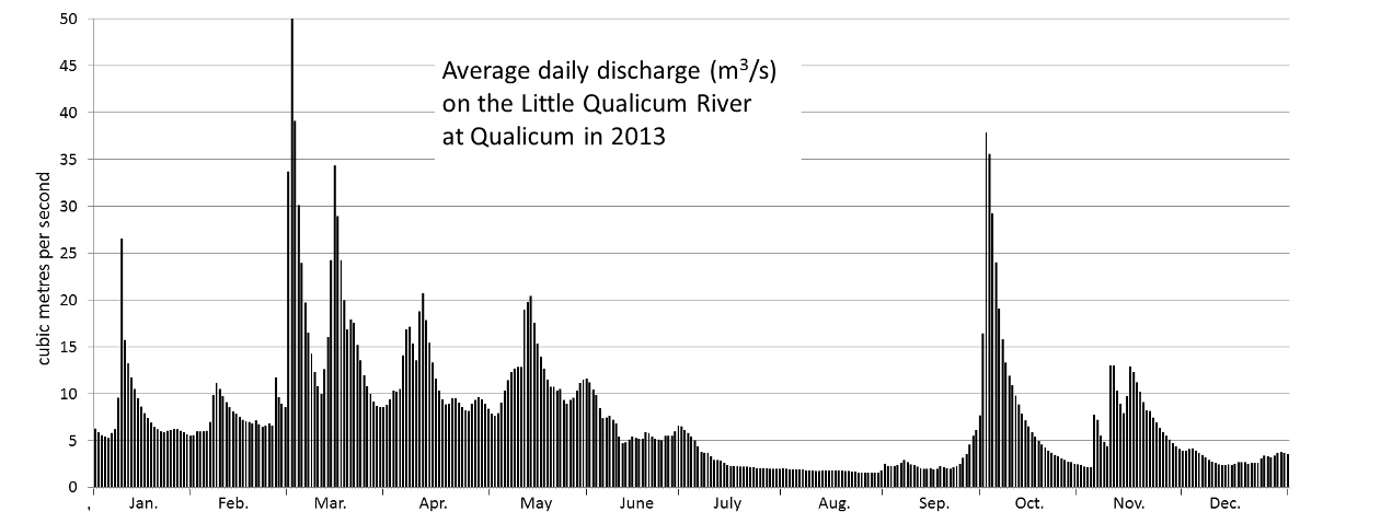 Figure 13.25 Variations in discharge of the Qualicum River during 2013. [SE from data at Water Survey of Canada, Environment Canada, http://www.ec.gc.ca/rhc-wsc/]