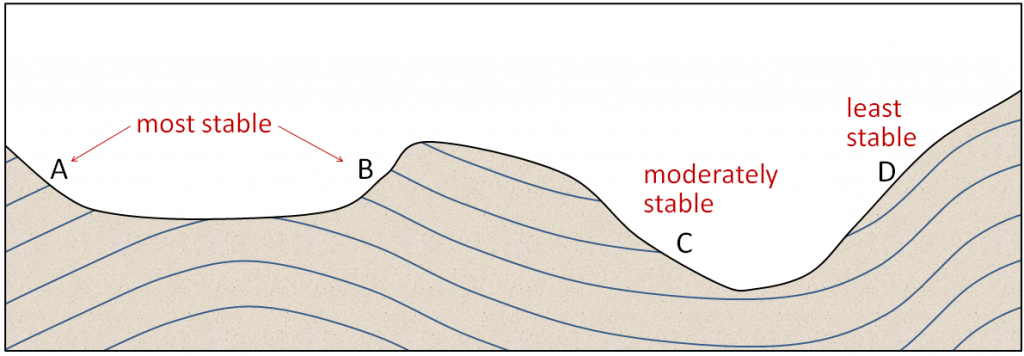 Relative stability of slopes as a function of the orientation of weaknesses (in this case bedding planes) relative to the slope orientations. [SE]