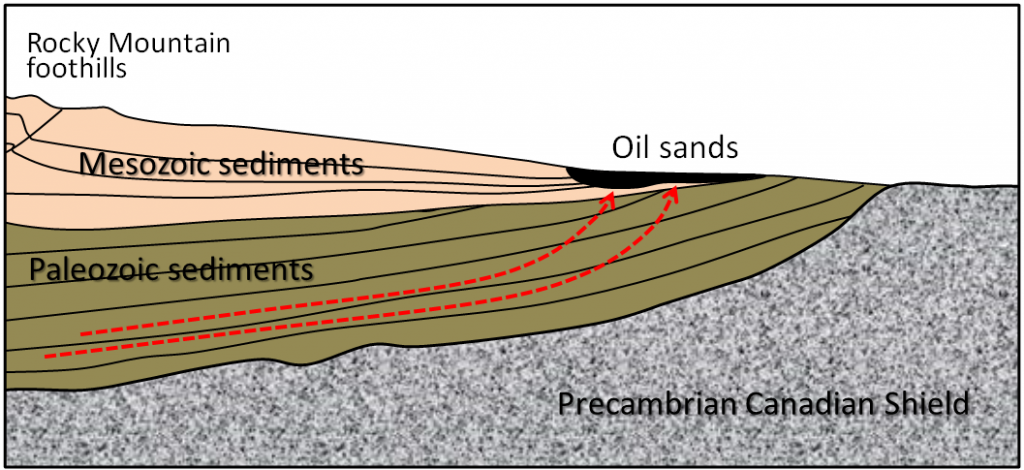 Figure 20.23 Schematic cross-section of northern Alberta showing the source rocks and location of the Athabasca Oil Sands [SE]