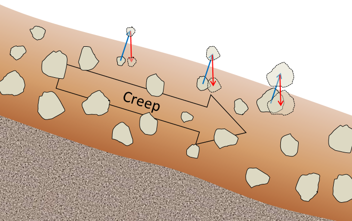 Figure 15.12 A depiction of the contribution of freeze-thaw to creep. The blue arrows represent uplift caused by freezing in the wet soil underneath, while the red arrows represent depression by gravity during thawing. The uplift is perpendicular to the slope, while the drop is vertical. [SE]
