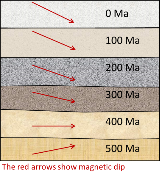 Figure 4.6 Rock layers recording remnant magnetism. The red arrows represent the direction of the vertical component of Earth's magnetic field. The oldest rock has a magnetic dip characteristic of the southern hemisphere, but over time the dip changes, indicating that the rocks moved toward magnetic north. [SE]