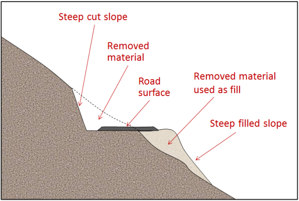 Figure 15.18 An example of a road constructed by cutting into a steep slope and the use of the cut material as fill. [SE]