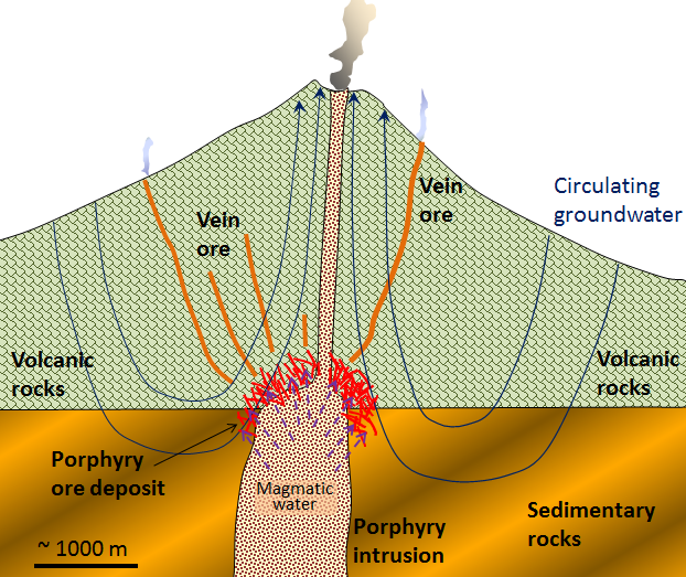 Figure 20.6 A model for the formation of a porphyry deposit around an upper-crustal porphyritic stock and associated vein deposits. [SE]