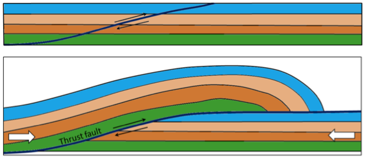Figure 12.15 Depiction a thrust fault.  Top: prior to faulting.  Bottom: after significant fault offset. [SE]