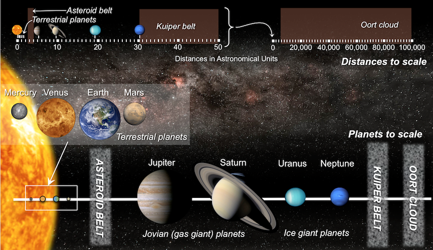 2.3 How to Build a Solar System – Physical Geology, First ...