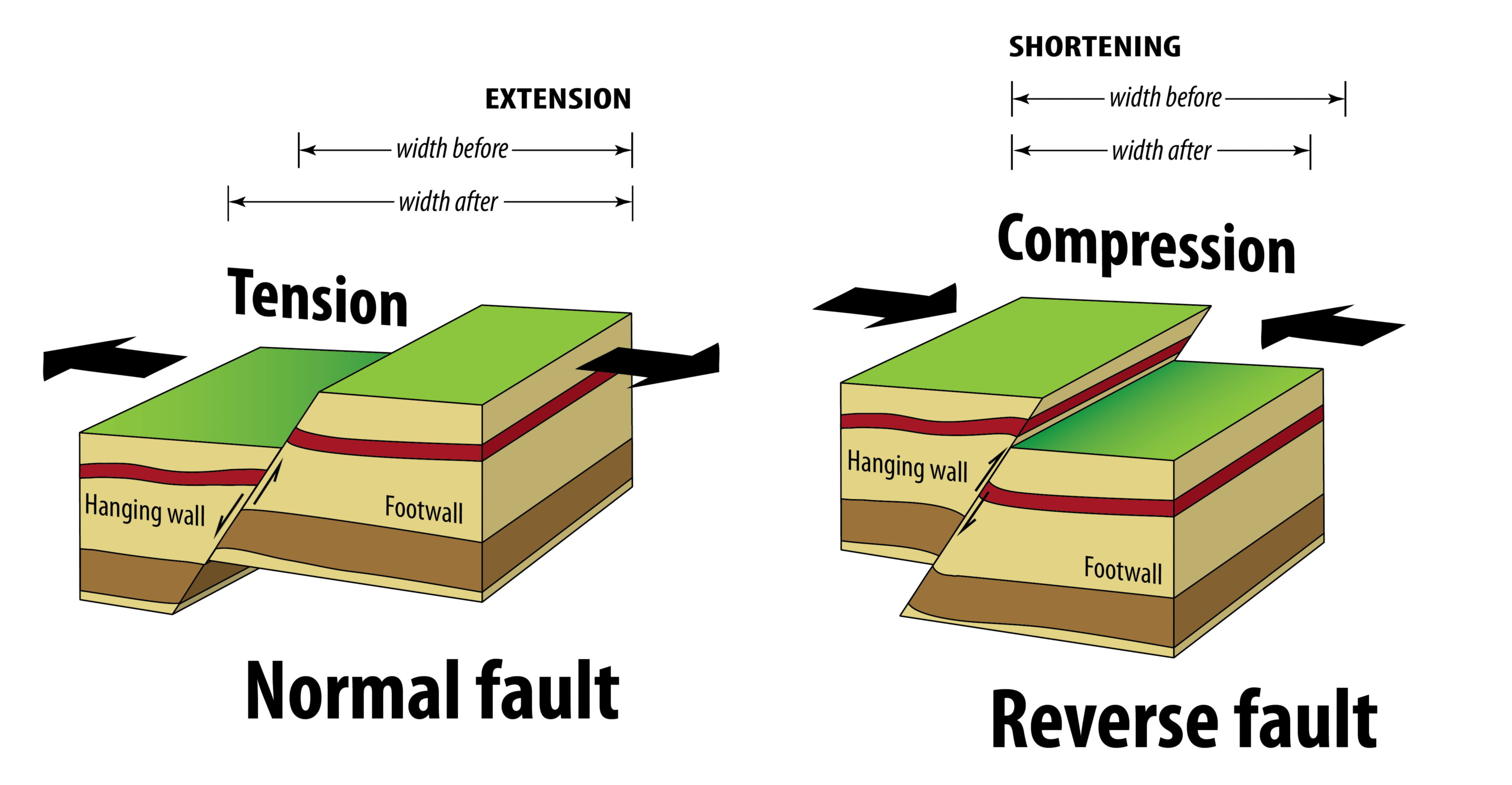 13.3 Fractures, Joints, and Faults - Physical Geology ...