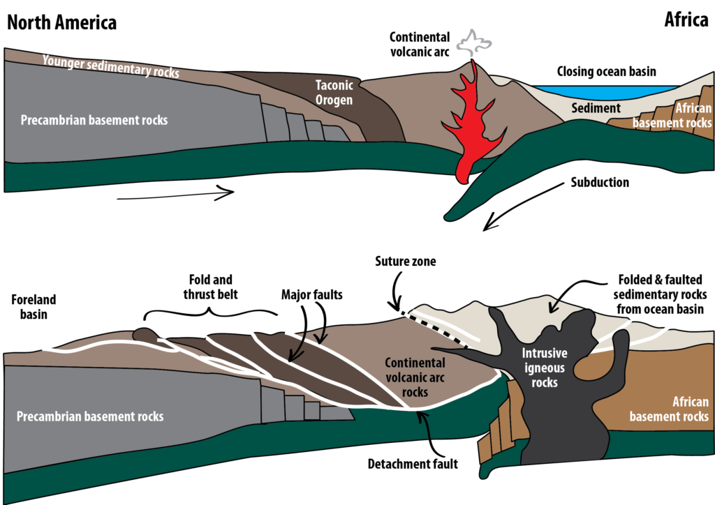 show me a diagram of a volcanic zone collision 13 4 mountain building     physical geology  first university of  mountain building     physical geology