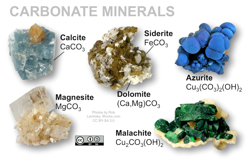 Carbonate minerals include calcite (CaCO3), magnesite (MgCO3), dolomite ((Ca,Mg)CO3), and siderite (FeCO3). Malachite and azurite are hydrated copper carbonates.