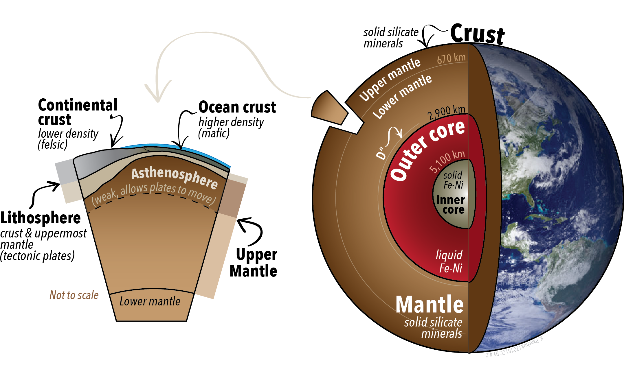 3 1 Earth U2019s Layers  Crust  Mantle  And Core  U2013 Physical