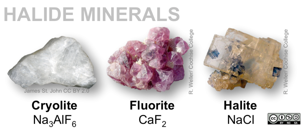 Halides include halite (NaCl), cryolite (Na3AlF6), and fluorite (CaF2).