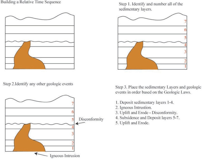 Overview Of Relative And Absolute Dating  U2013 Introductory