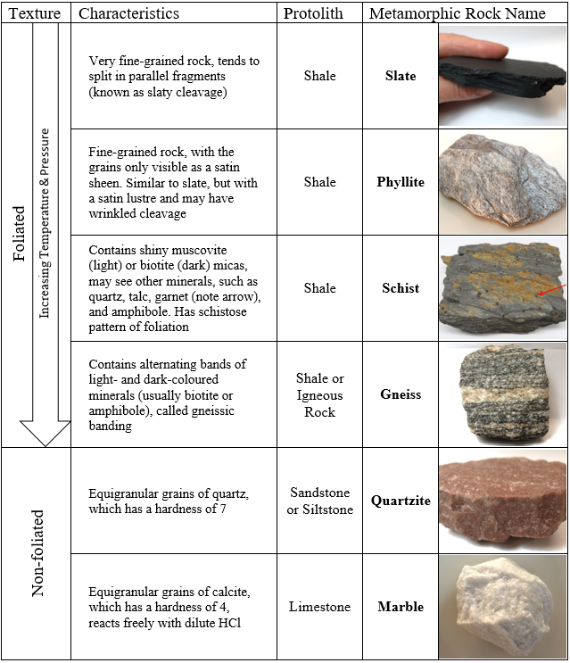 Exercises on Metamorphic Rocks – Introductory Physical
