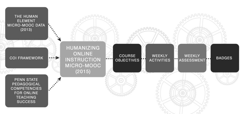 The redesign of the HumanMOOC