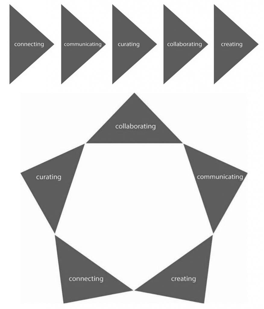 5C Framework