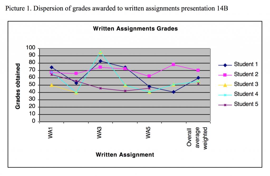 Grades Earned