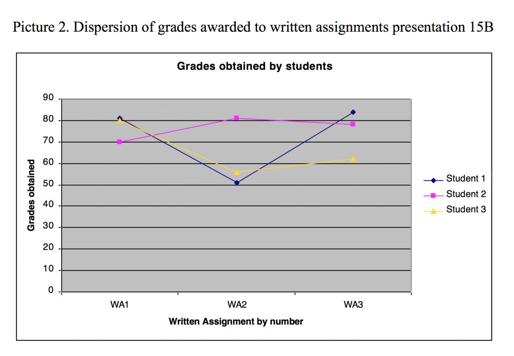 Grade Distribution 15b