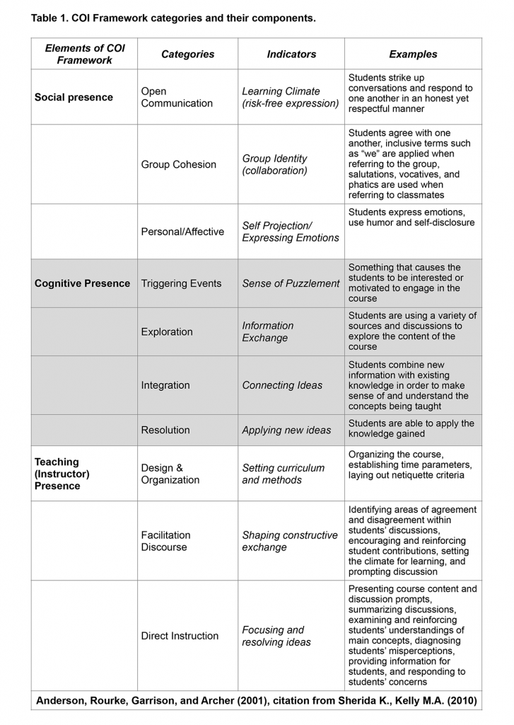 CoI Framework categories and their components