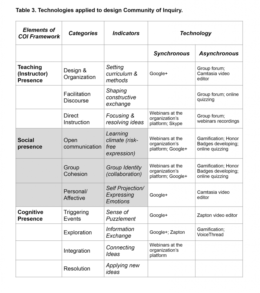 Technologies applied to design Community of Inquiry