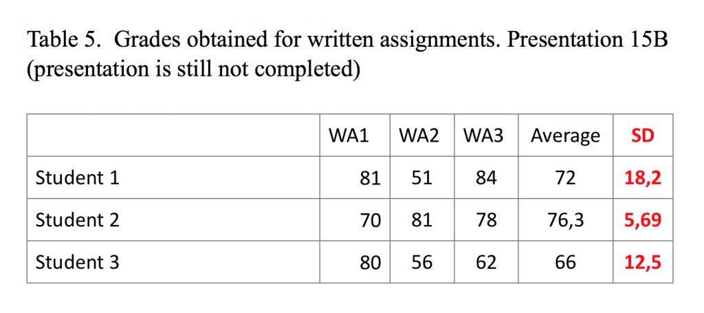 Grades for 15b