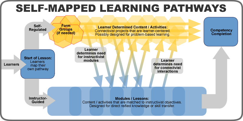Learners enter into the start of the lesson where they map their own pathway. They then initially choose to take the self-regulated option or the instructor-guided option. In the self-regulated modality (where they can form groups if needed), they will focus on learner-determined content and activities. This would involve connectivist projects that are learner centered, possibly designed for problem-based learning. In the instructor-guided modality, they will proceed through modules and lessons that contain content and activities that are matched to instructivist objectives. These would be designed for direct reified knowledge or skill transfer. At any moment, learners can switch back and forth between these modalities. Learners on the self-regulated modality may determine they need instructivist modules, or learners on the instructor-guided modality may determine they have a need for connectivist interactions. So learners will switch modalities as needed, or stay where they are, until they complete the competency.