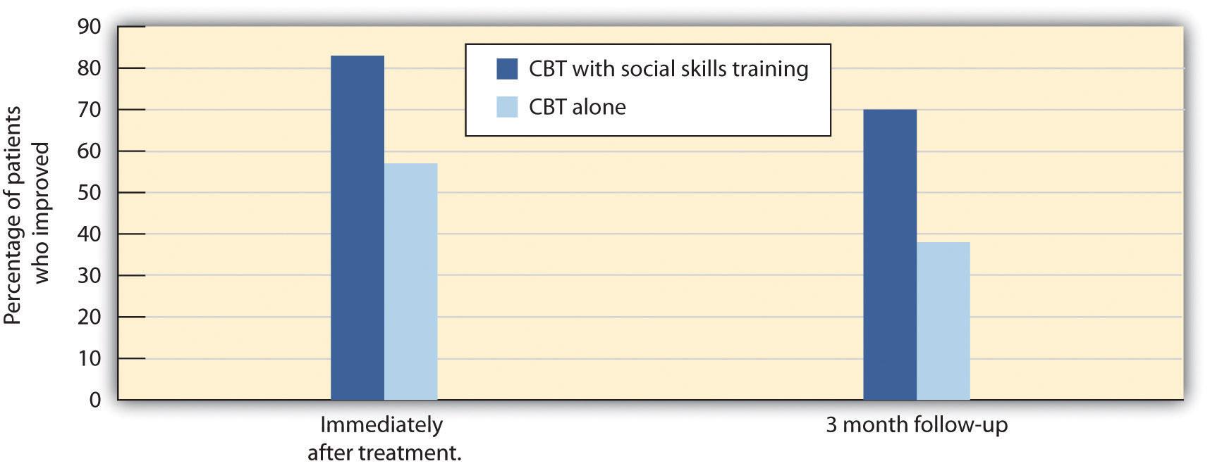 CBT Research. Long description available.