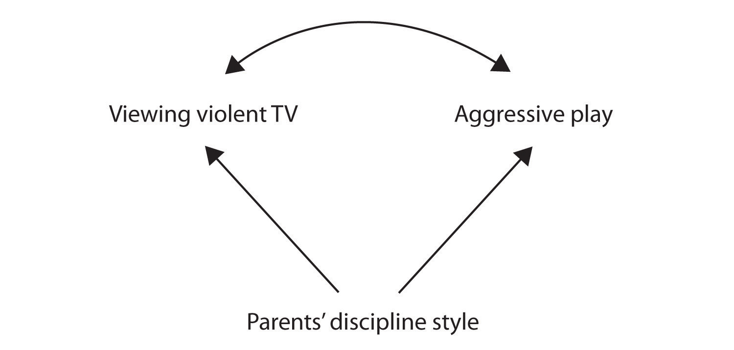 Perhaps, the parents' discipline style causes children to watch violent TV and play aggressively.