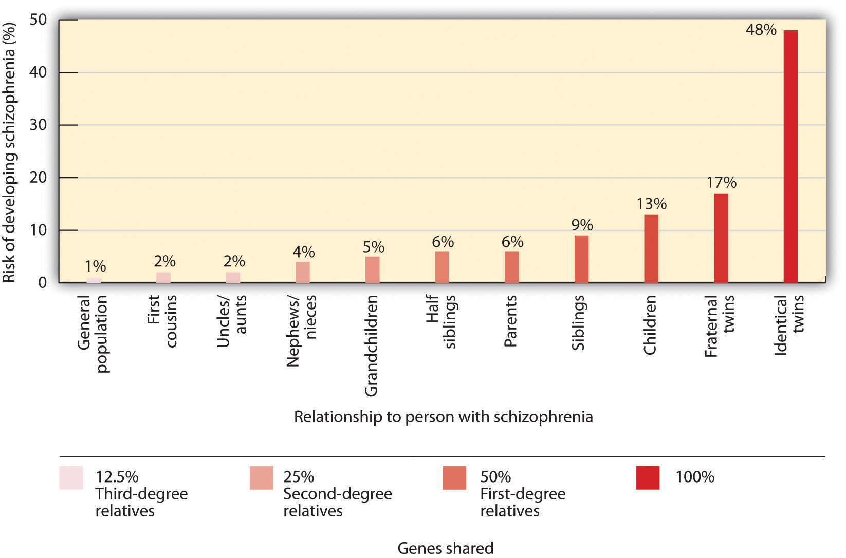 Genetic Disposition to Develop Schizophrenia. Long description available.