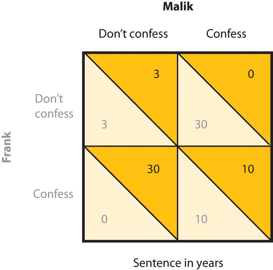 The Prisoner's Dilemma. Long description available.