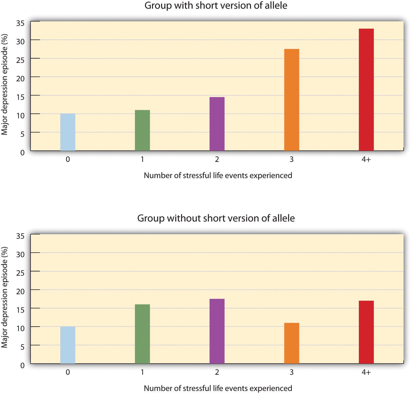 Results from Caspi et al. Long description available.