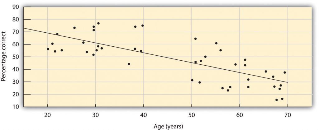 A scatter plot showing a declining ability to identify common odours as people age.