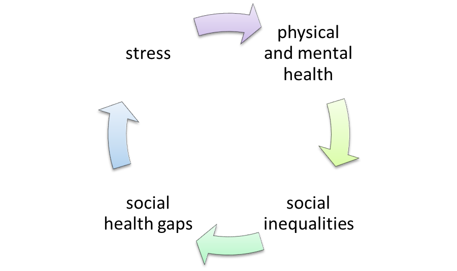 The Sociopolitical-economic factors of stress. Long description available.