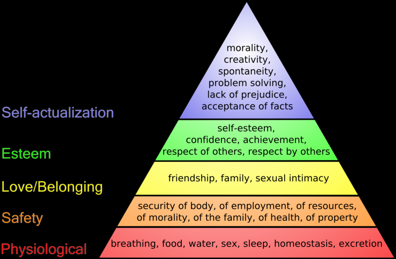 Hierarchy of Needs. Long description available.