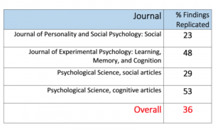 Percentage of findings published in prestigious journals which have replicated: (1) Journal of Personality and Social Psychology - Social, 23%, (2) Journal of Experimental Psychology - Learning, Memory, and Cognition, 48%, (3) Psychological Science - social articles, 29%, (4) Psychological Science - cognitive articles, 53%