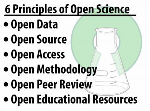 The six principles of open science: open data, open source, open access, open methodology, open peer review, open educational resources.
