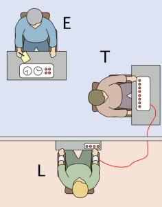 Diagram of the positions of the experimenter, teacher, and learner in the Milgram experiment. The experimenter and teacher sit at separate desks in one room, while the learner sits at a desk in another room. The learner is connected by a wire to the shock machine which sits on the teacher's desk.