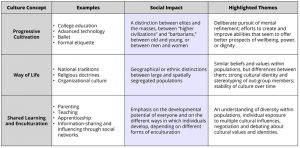 This table outlines 3 ways to view culture: as progressive cultivation, as a way of life, and as shared learning. Examples are given for each. These concepts are described in detail in the main text.