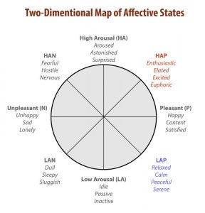The Two-Dimensional Map of Affective States is represented as a circle with eight points, each corresponding to an affective state, arranged equally around the outside. Four of the states, High Arousal or HA, Pleasant or P, Low Arousal or LA, and Unpleasant or N are arranged 90 degrees apart around the circle. In between each of these points is an affective state that is a mix of the states on either side. These fours states are HAP (between high Arousal and Pleasant), LAP (between Low Arousal and Pleasant), LAN (between Low Arousal and Unpleasant), and HAN (between High Arousal and Unpleasant).