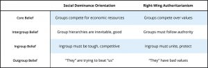 This table explains the difference between a social dominance orientation and right-wing authoritarianism. Where authoritarians are more likely to see competition as being about differences in values, and out-group members as having 'bad values' people with a high social dominance orientation believe something different. They believe that groups compete for resources and that this competition is inevitable. People with high social dominance orientation are likely to believe that out-group members are 'trying to beat us' but are not necessarily bad people.