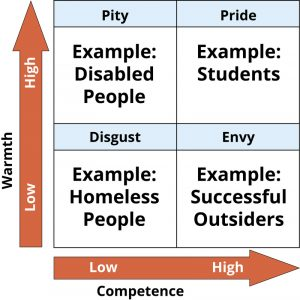 This 2 by 2 table also shows the stereotype content model. Where the earlier Figure outlined 4 distinct attitudes based on perceptions of warmth and competence, this Figure shows 4 distinct emotions. High warmth and low competence elicits pity. High warmth and high competence elicits pride. Low warmth and low competence elicits disgust. Low warmth and high competence elicits envy.
