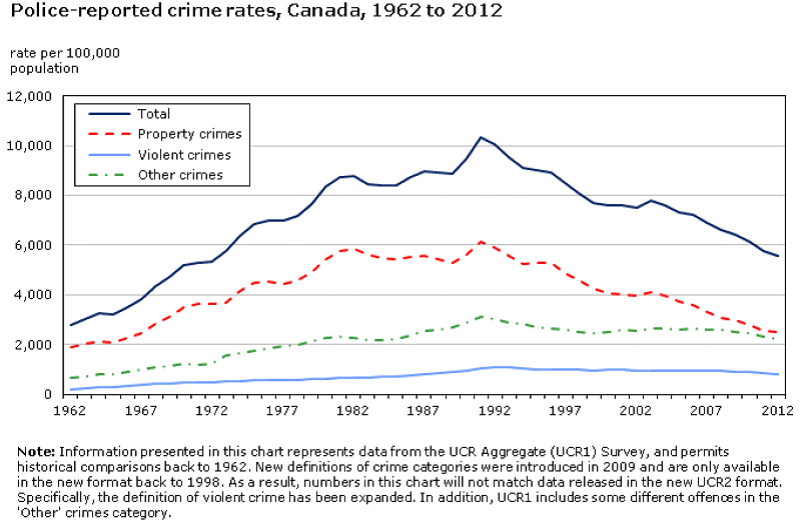 A chart that shows that crime rates in Canada have been declining since 1992.