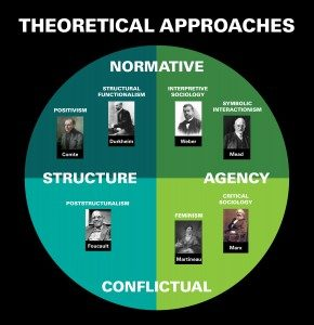 Sociological perspectives and their founders. Long description available.