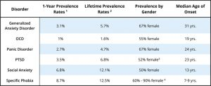 A chart showing the prevalence rates for various anxiety disorders. The lifetime prevalence rates vary from 1.6% for OCD to 12.5% for specific phobia. Prevalence also varies by age of onset and gender, with women reporting slightly more anxiety disorders overall.