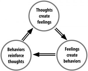 "Thoughts create feelings; feelings create behaviors; behaviors reinforce thoughts."" title=""Thoughts create feelings; feelings create behaviors; behaviors reinforce thoughts."
