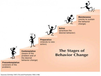 The image depicts the five stages of the Transtheoretical Model of Behavior Health Behavior Change in detail.